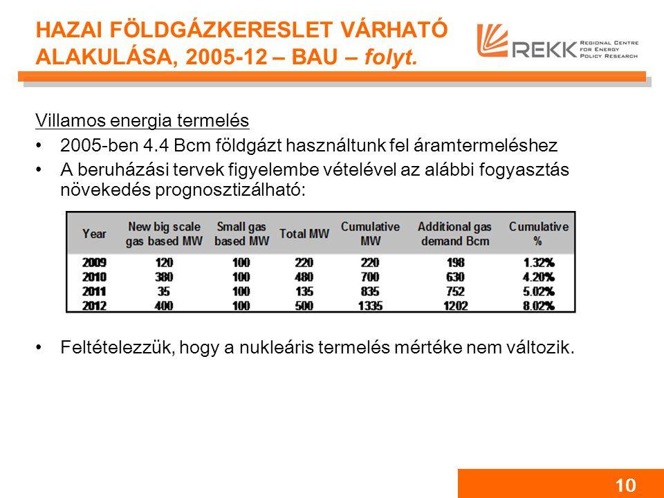 10 HAZAI FÖLDGÁZKERESLET VÁRHATÓ ALAKULÁSA, 2005-12 – BAU – folyt. Villamos energia termelés 2005-ben 4.4 Bcm földgázt használtunk fel áramtermeléshez