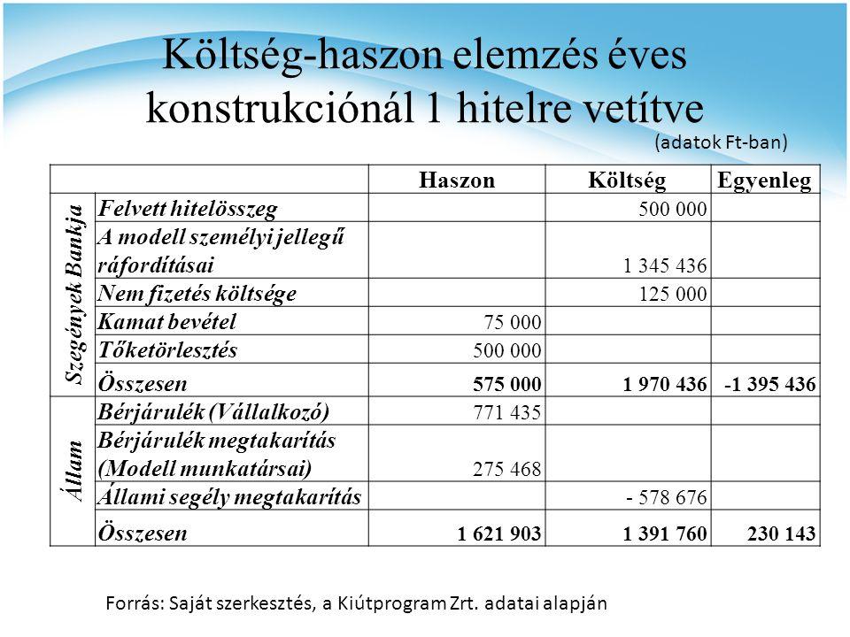 Költség-haszon elemzés éves konstrukciónál 1 hitelre vetítve HaszonKöltségEgyenleg Szegények Bankja Felvett hitelösszeg 500 000 A modell személyi jell