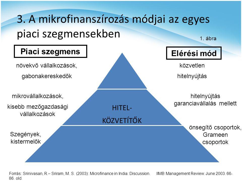 4.A mikrohitelezés fontossága Eddig kihasználatlan forrásokra épít.