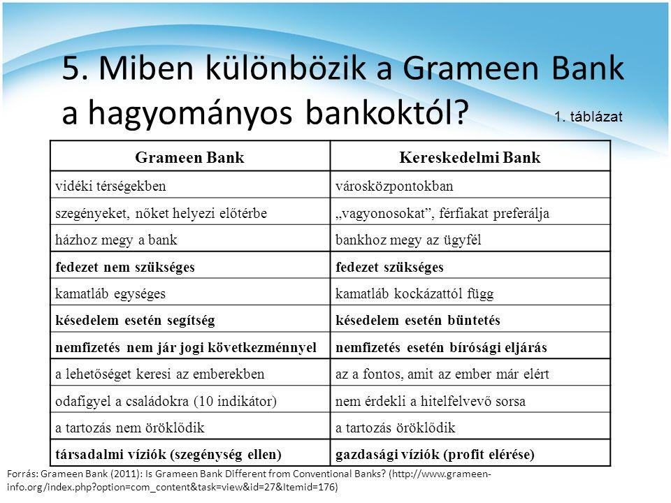 5. Miben különbözik a Grameen Bank a hagyományos bankoktól? Grameen BankKereskedelmi Bank vidéki térségekbenvárosközpontokban szegényeket, nőket helye