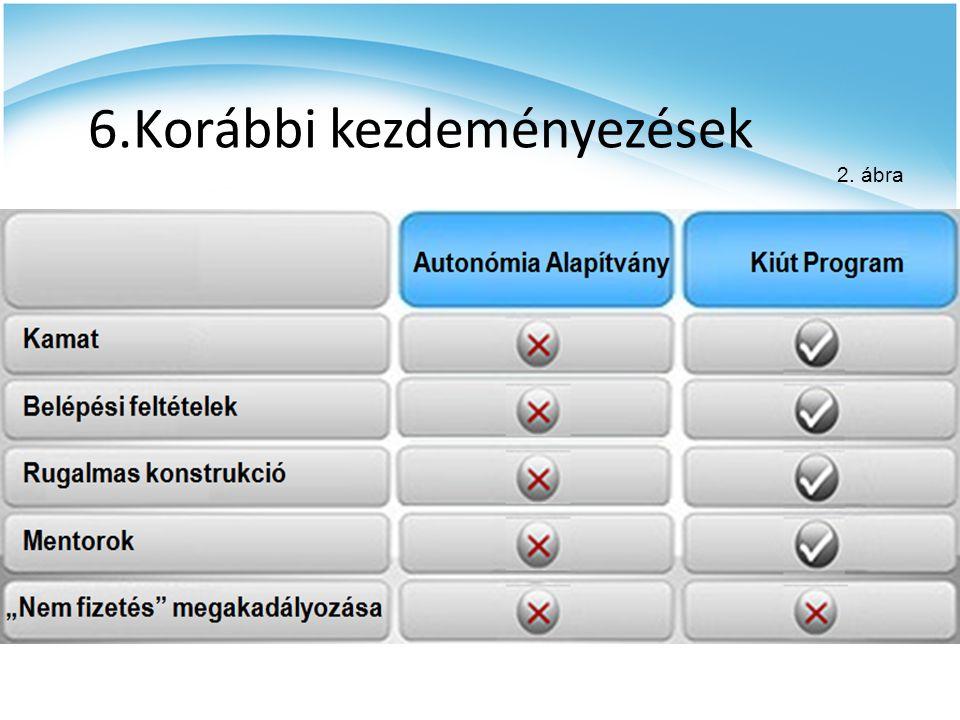 6.Korábbi kezdeményezések 2. ábra