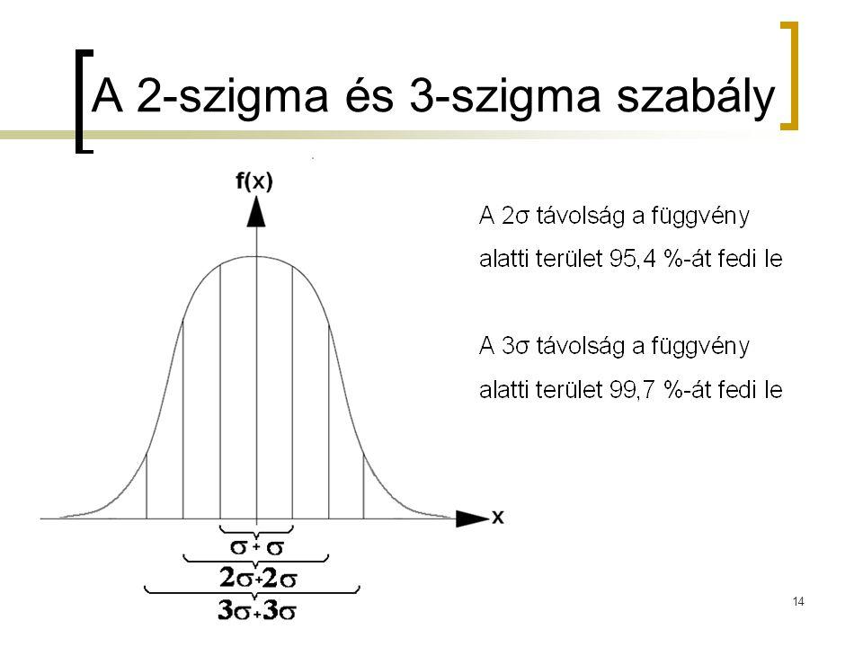 A 2-szigma és 3-szigma szabály 14