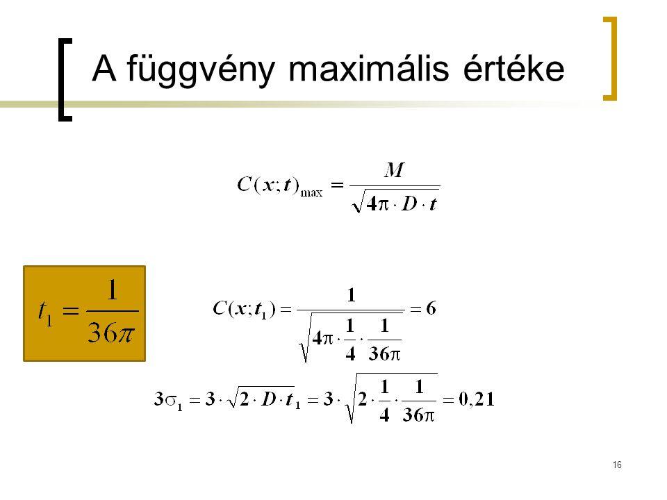 16 A függvény maximális értéke