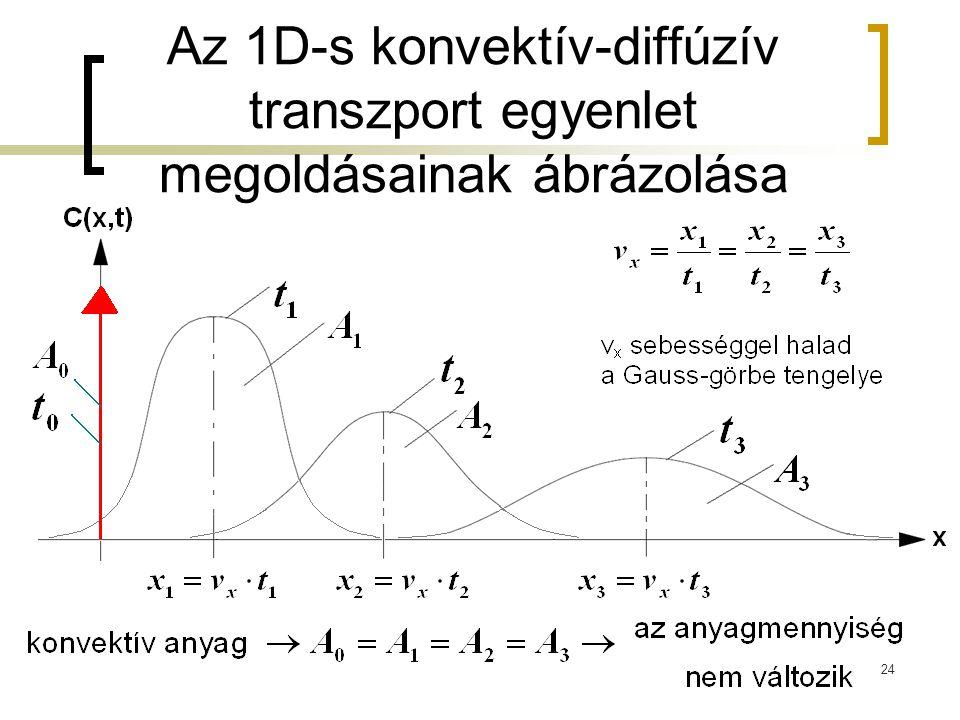 Az 1D-s konvektív-diffúzív transzport egyenlet megoldásainak ábrázolása 24