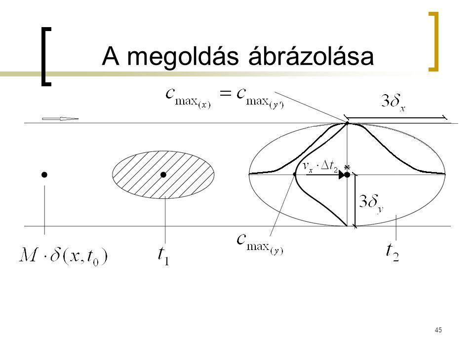 A megoldás ábrázolása 45