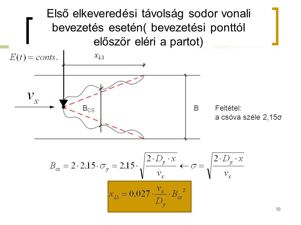 Első elkeveredési távolság sodor vonali bevezetés esetén( bevezetési ponttól először eléri a partot) BB CS Feltétel: a csóva széle 2,15σ 50