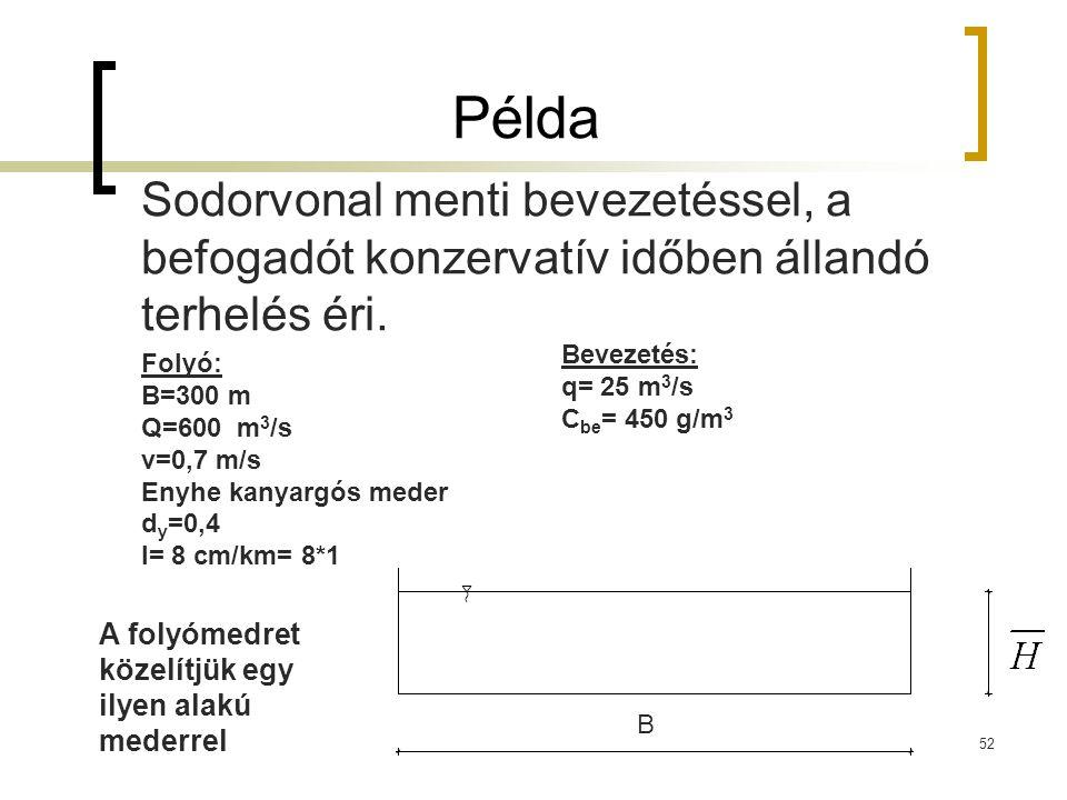 Példa Sodorvonal menti bevezetéssel, a befogadót konzervatív időben állandó terhelés éri. Folyó: B=300 m Q=600 m 3 /s v=0,7 m/s Enyhe kanyargós meder
