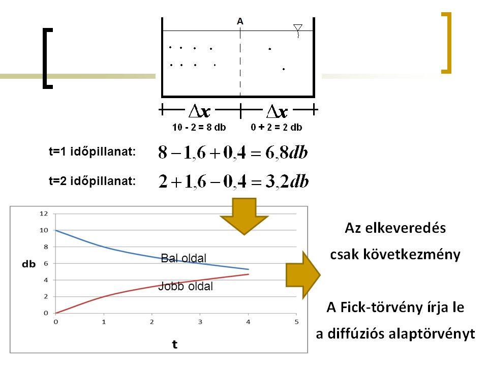 t=1 időpillanat: t=2 időpillanat: Bal oldal Jobb oldal