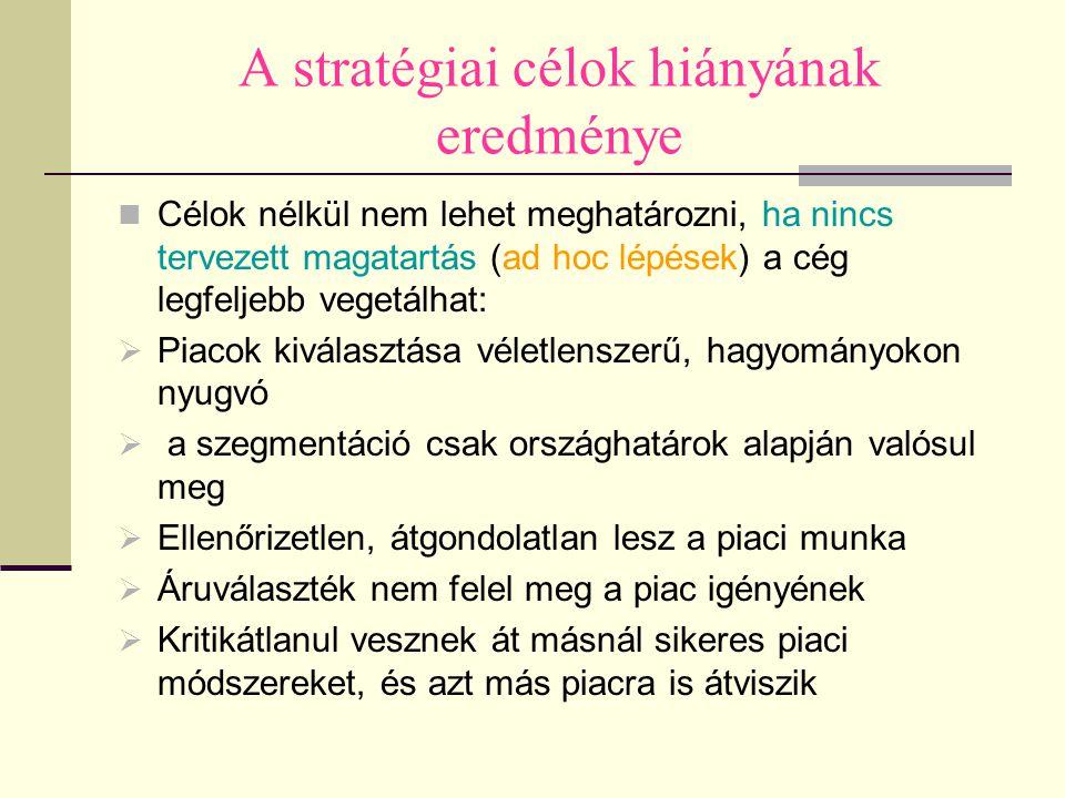 A stratégiai célok hiányának eredménye Célok nélkül nem lehet meghatározni, ha nincs tervezett magatartás (ad hoc lépések) a cég legfeljebb vegetálhat