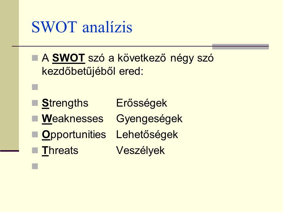 SWOT analízis A SWOT szó a következő négy szó kezdőbetűjéből ered: StrengthsErősségek WeaknessesGyengeségek OpportunitiesLehetőségek ThreatsVeszélyek