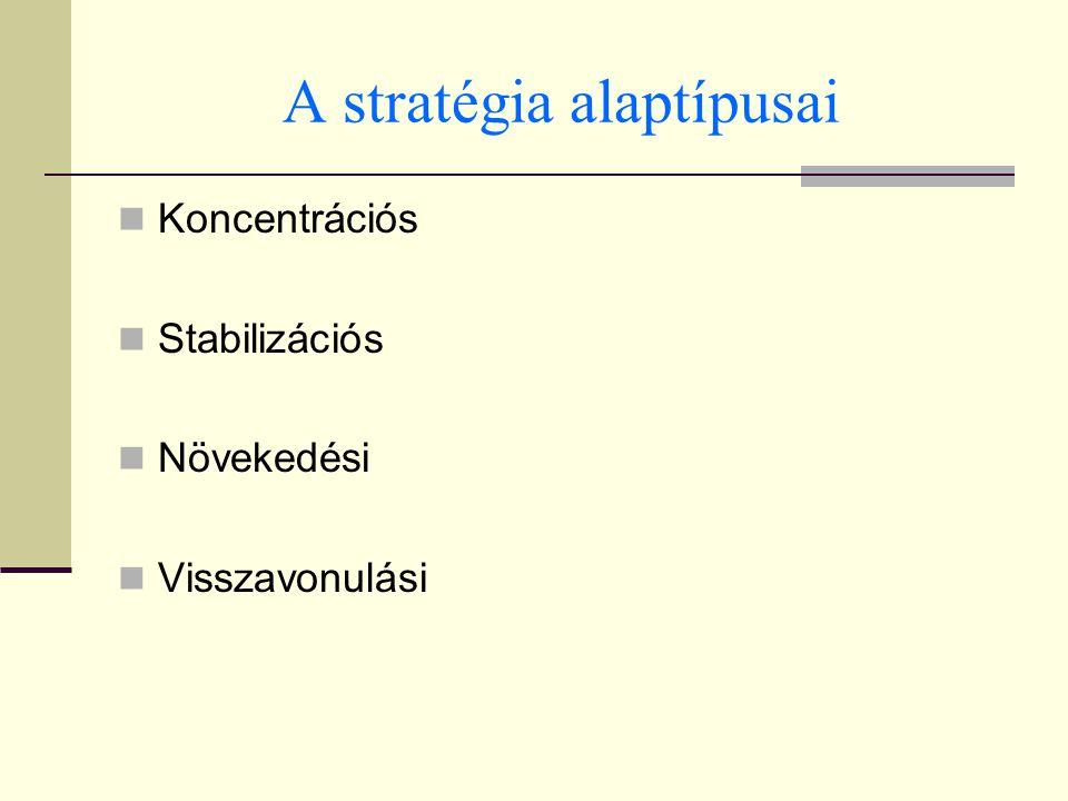 A stratégia alaptípusai Koncentrációs Stabilizációs Növekedési Visszavonulási