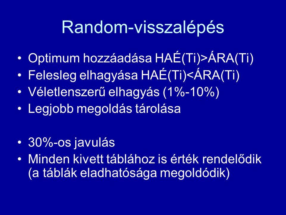Random-visszalépés Optimum hozzáadása HAÉ(Ti)>ÁRA(Ti) Felesleg elhagyása HAÉ(Ti)<ÁRA(Ti) Véletlenszerű elhagyás (1%-10%) Legjobb megoldás tárolása 30%-os javulás Minden kivett táblához is érték rendelődik (a táblák eladhatósága megoldódik)