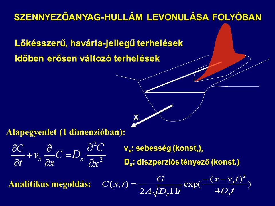 SZENNYEZŐANYAG-HULLÁM LEVONULÁSA FOLYÓBAN Lökésszerű, havária-jellegű terhelések Időben erősen változó terhelések Analitikus megoldás: X v x : sebessé
