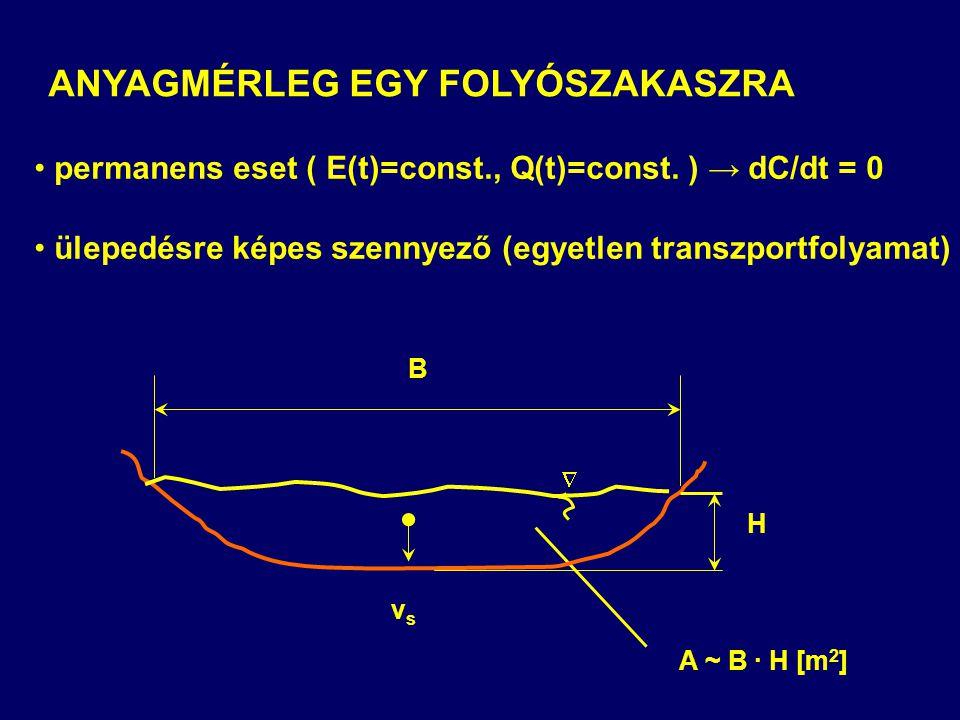 ANYAGMÉRLEG EGY FOLYÓSZAKASZRA permanens eset ( E(t)=const., Q(t)=const. ) → dC/dt = 0 ülepedésre képes szennyező (egyetlen transzportfolyamat) B vsvs