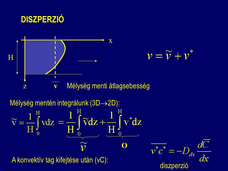 DISZPERZIÓ DISZPERZIÓ Mélység menti átlagsebesség v O H A konvektív tag kifejtése után (vC): Mélység mentén integrálunk (3D  2D): diszperzió z x