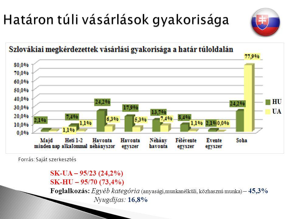 SK-UA – 95/23 (24,2%) SK-HU – 95/70 (73,4%) Foglalkozás: Egyéb kategória (anyasági,munkanélküli, közhasznú munka) – 45,3% Nyugdíjas: 16,8%