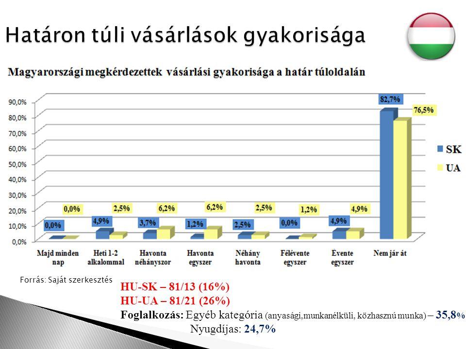Forrás: Saját szerkesztés HU-SK – 81/13 (16%) HU-UA – 81/21 (26%) Foglalkozás: Egyéb kategória (anyasági,munkanélküli, közhasznú munka) – 35,8 % Nyugdíjas: 24,7%