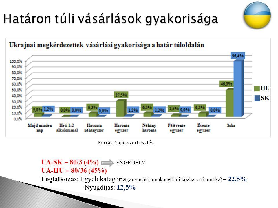 Forrás: Saját szerkesztés UA-SK – 80/3 (4%) ENGEDÉLY UA-HU – 80/36 (45%) Foglalkozás: Egyéb kategória (anyasági,munkanélküli,közhasznú munka) – 22,5% Nyugdíjas: 12,5%