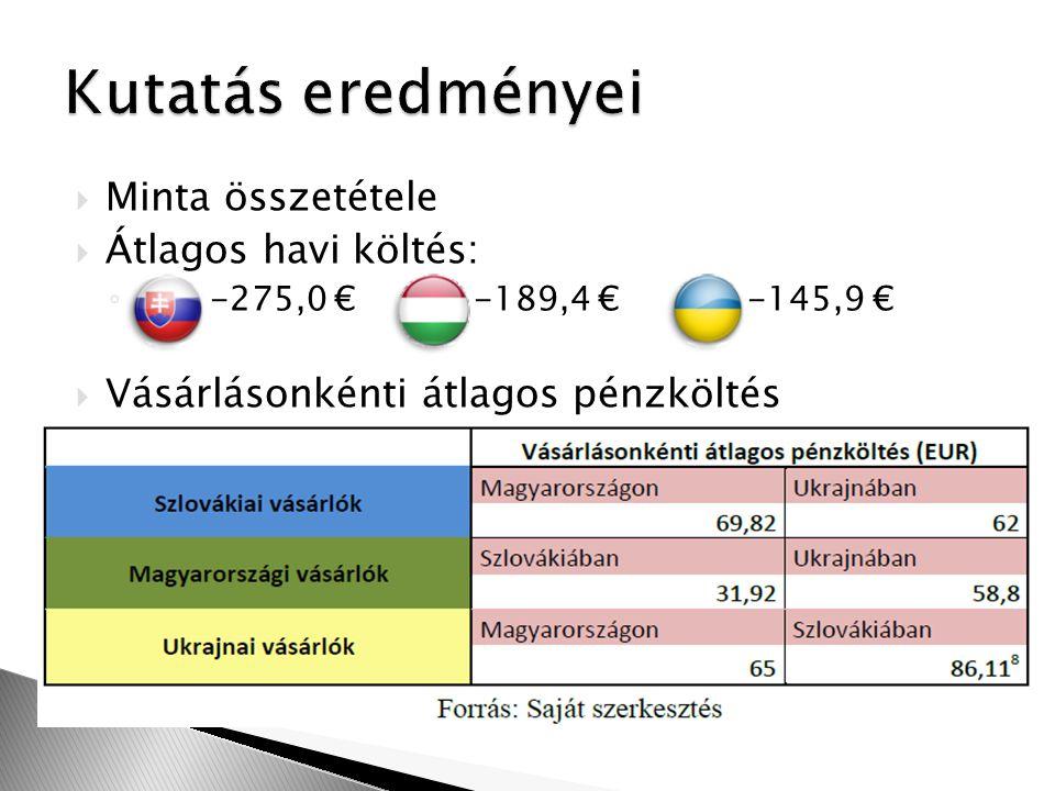  Minta összetétele  Átlagos havi költés: ◦ -275,0 € -189,4 € -145,9 €  Vásárlásonkénti átlagos pénzköltés