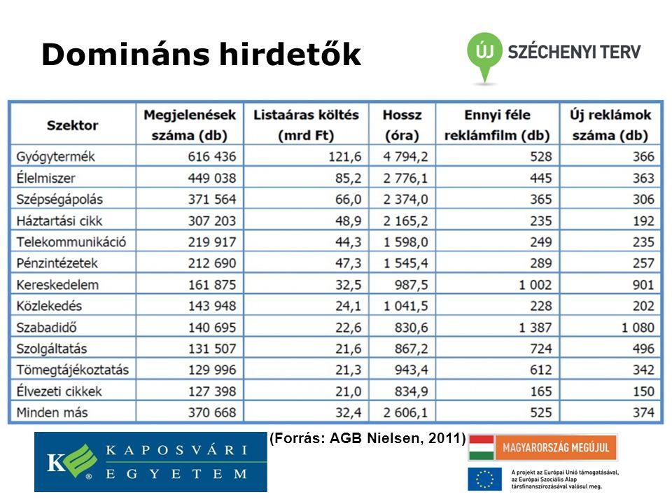 Domináns hirdetők (Forrás: AGB Nielsen, 2011)