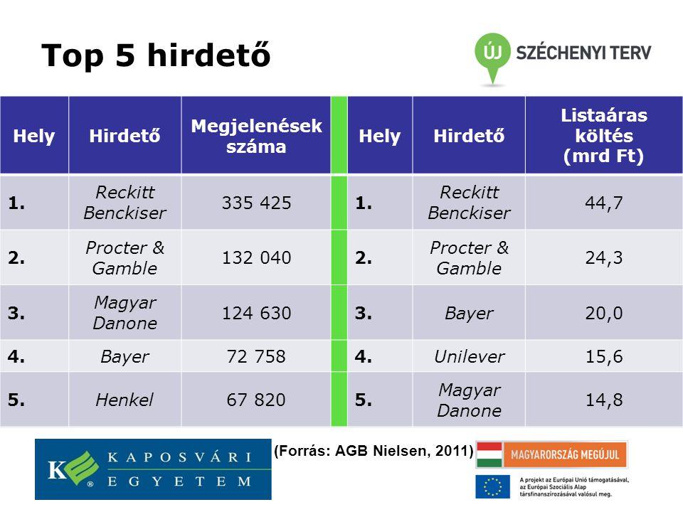 Top 5 hirdető HelyHirdető Megjelenések száma HelyHirdető Listaáras költés (mrd Ft) 1.