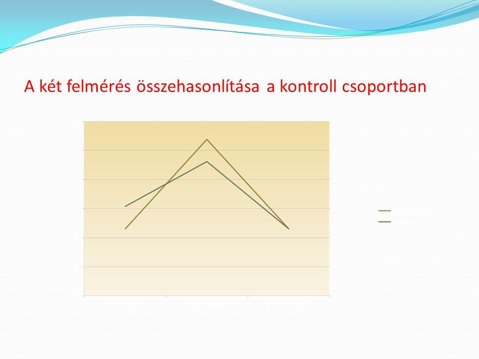 A két felmérés összehasonlítása a kontroll csoportban