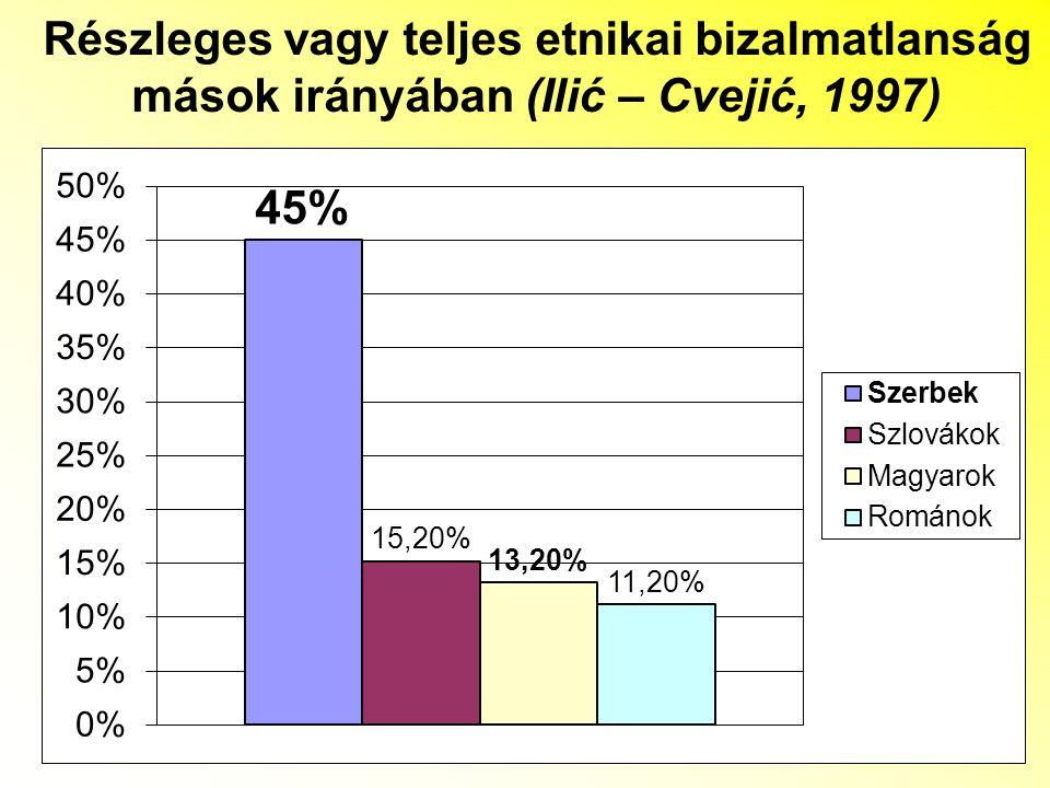 Részleges vagy teljes etnikai bizalmatlanság mások irányában (Ilić – Cvejić, 1997)
