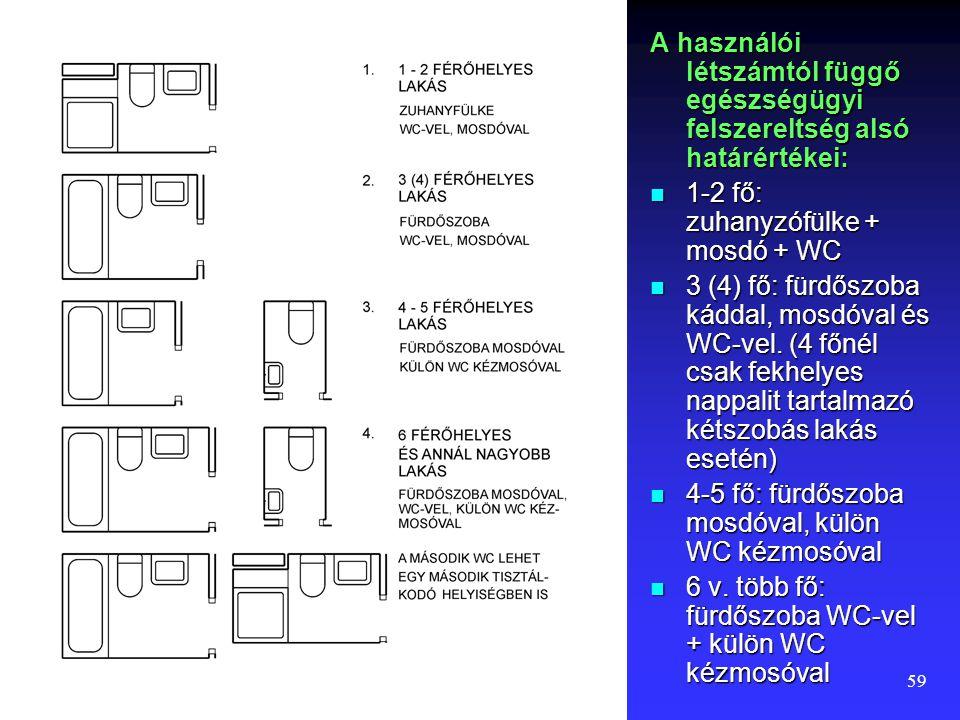 58 Alapkövetelmény Biztosítani kell, hogy a lakás valamennyi lakója – a tolerálható egyidejűség figyelembe vételével – WC berendezést használhasson, meleg vízben mosakodhasson, fürödhessen.