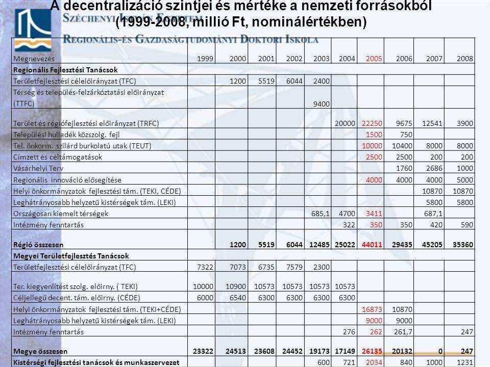 1990-1994.Környezetvédelmi és Területfejlesztési Minisztérium 1990-1993, miniszter: dr.