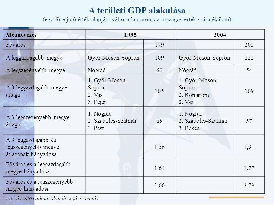 A területi GDP alakulása (egy főre jutó érték alapján, változatlan áron, az országos érték százalékában) Megnevezés19952004 Főváros 179 205 A leggazda