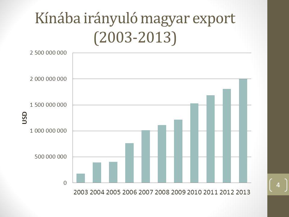 Kínába irányuló magyar export (2003-2013) 4