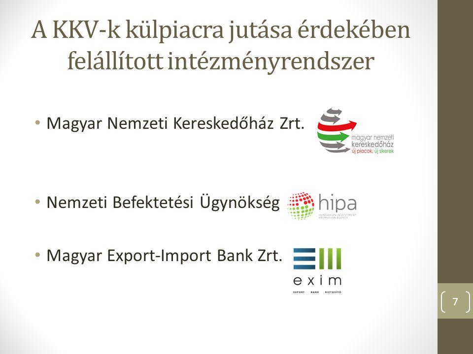 A KKV-k külpiacra jutása érdekében felállított intézményrendszer Magyar Nemzeti Kereskedőház Zrt. Nemzeti Befektetési Ügynökség Magyar Export-Import B