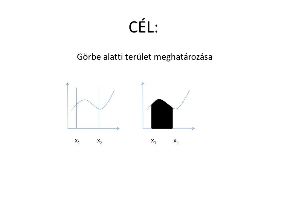 CÉL: Görbe alatti terület meghatározása x1x1 x2x2 x1x1 x2x2