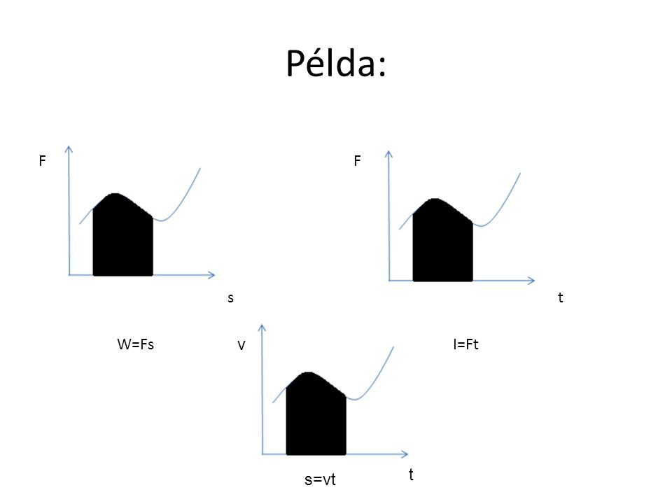 Példa: FF st W=FsI=Ft v t s=vt