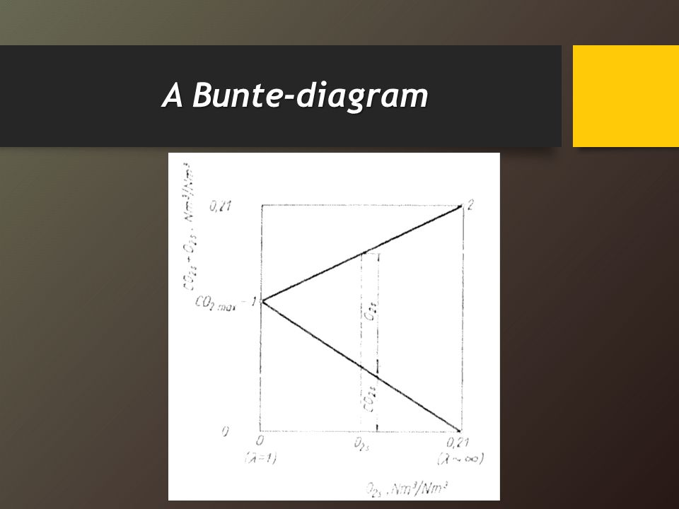 A Bunte-diagram