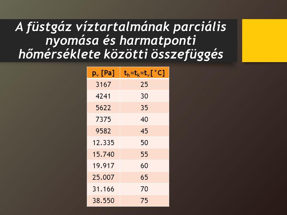 A füstgáz víztartalmának parciális nyomása és harmatponti hőmérséklete közötti összefüggés p v [Pa]t h =t k =t v [°C] 316725 424130 562235 737540 9582