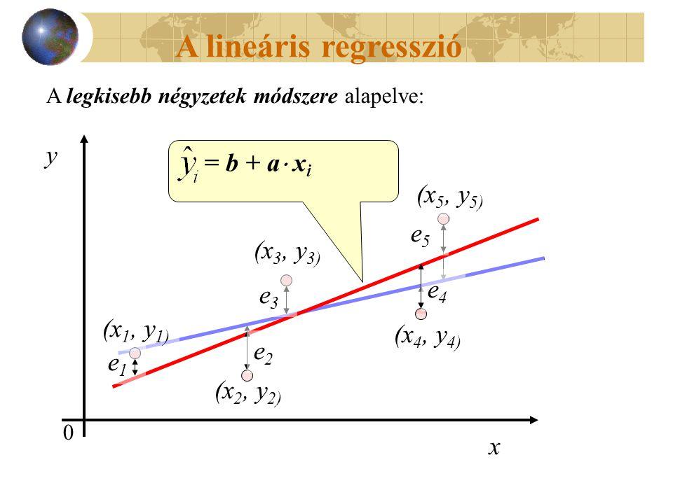 (x 1, y 1) (x 2, y 2) (x 3, y 3) (x 4, y 4) (x 5, y 5) e2e2 e1e1 e3e3 e4e4 e5e5 A lineáris regresszió A legkisebb négyzetek módszere alapelve: 0 y x (x 1, y 1) (x 2, y 2) (x 3, y 3) (x 4, y 4) (x 5, y 5) e1e1 e2e2 e3e3 e4e4 e5e5 = b + a  x i