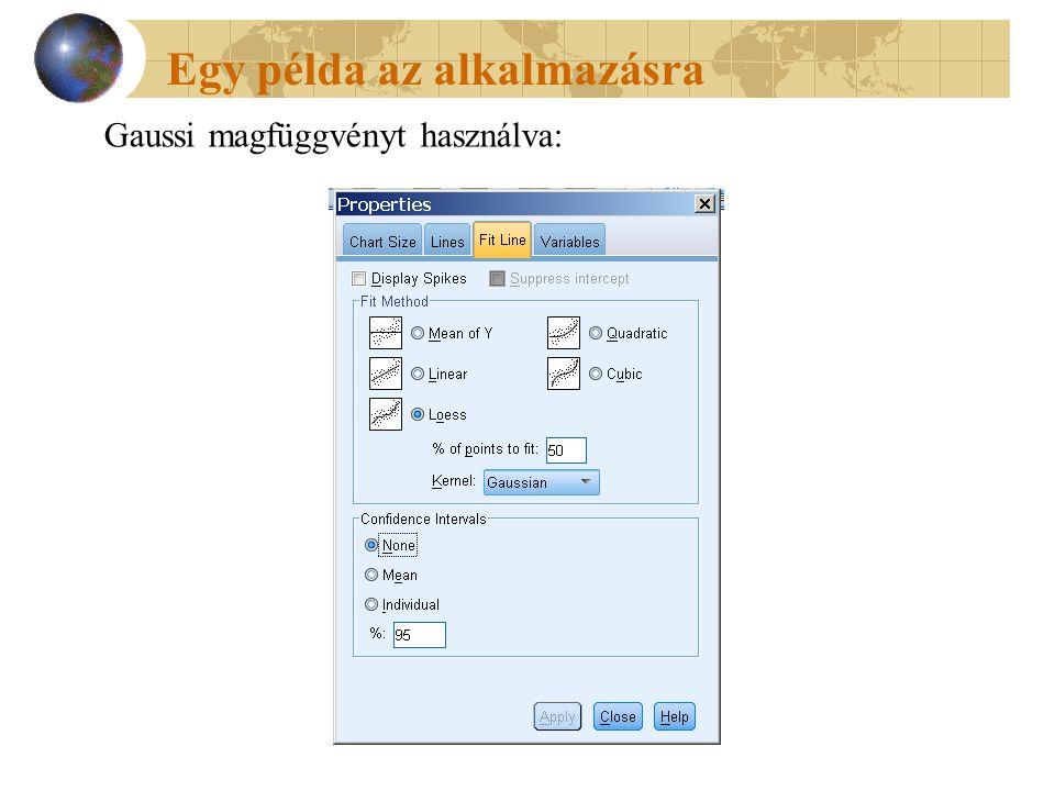 Gaussi magfüggvényt használva: Egy példa az alkalmazásra