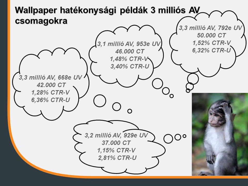 Wallpaper hatékonysági példák 3 milliós AV csomagokra 3,2 millió AV, 929e UV 37.000 CT 1,15% CTR-V 2,81% CTR-U 3,3 millió AV, 668e UV 42.000 CT 1,28% CTR-V 6,36% CTR-U 3,1 millió AV, 953e UV 46.000 CT 1,48% CTR-V 3,40% CTR-U 3,3 millió AV, 792e UV 50.000 CT 1,52% CTR-V 6,32% CTR-U