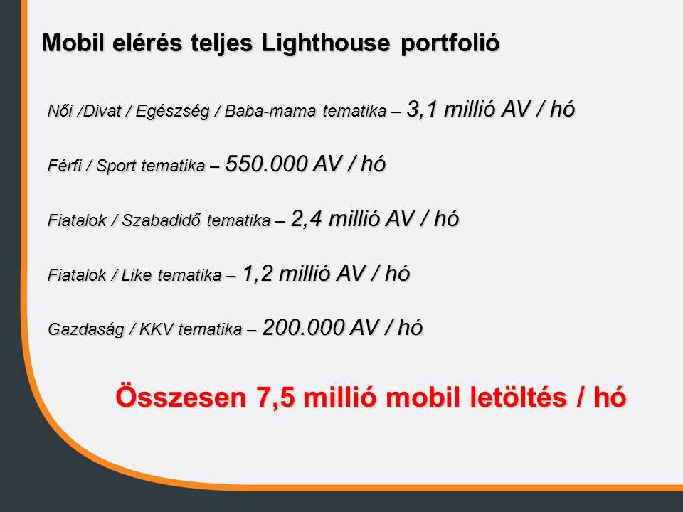 Mobil elérés teljes Lighthouse portfolió Női /Divat / Egészség / Baba-mama tematika – 3,1 millió AV / hó Férfi / Sport tematika – 550.000 AV / hó Fiatalok / Szabadidő tematika – 2,4 millió AV / hó Fiatalok / Like tematika – 1,2 millió AV / hó Gazdaság / KKV tematika – 200.000 AV / hó Összesen 7,5 millió mobil letöltés / hó
