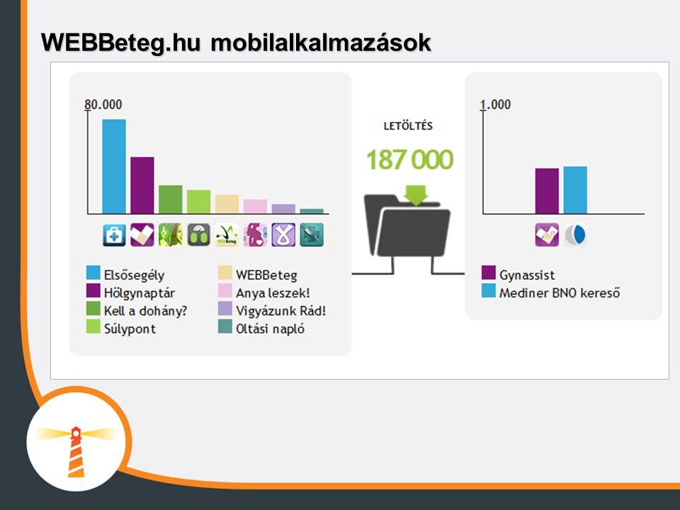 WEBBeteg.hu mobilalkalmazások
