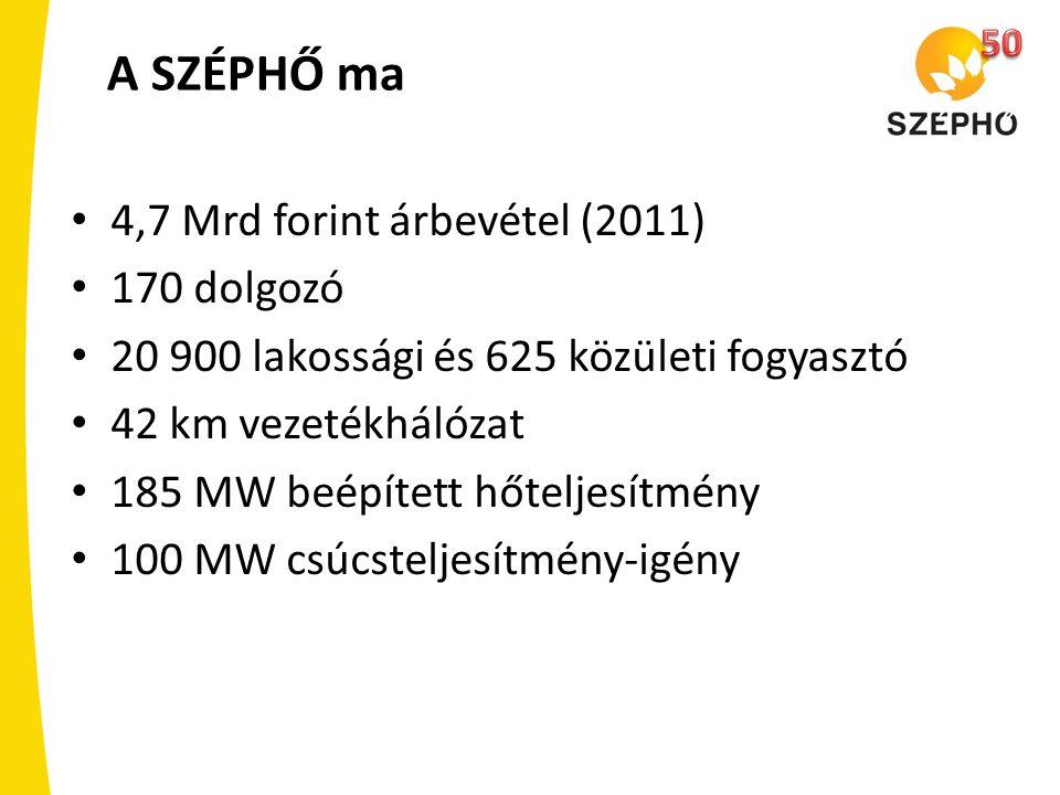 A SZÉPHŐ ma 4,7 Mrd forint árbevétel (2011) 170 dolgozó 20 900 lakossági és 625 közületi fogyasztó 42 km vezetékhálózat 185 MW beépített hőteljesítmén
