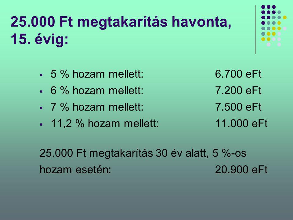 25.000 Ft megtakarítás havonta, 15. évig:  5 % hozam mellett:6.700 eFt  6 % hozam mellett:7.200 eFt  7 % hozam mellett:7.500 eFt  11,2 % hozam mel
