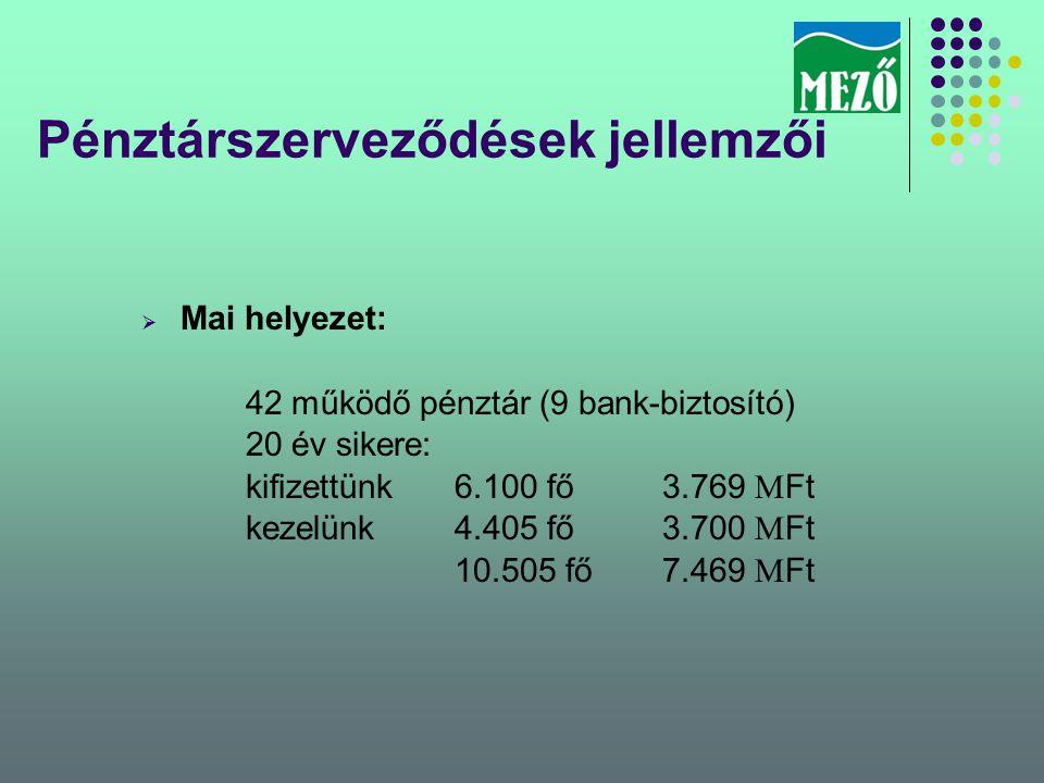 Pénztárszerveződések jellemzői  Mai helyezet: 42 működő pénztár (9 bank-biztosító) 20 év sikere: kifizettünk6.100 fő3.769 M Ft kezelünk4.405 fő3.700