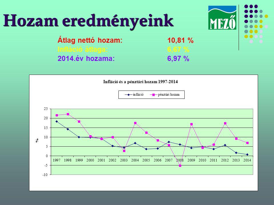 Hozam eredményeink Átlag nettó hozam:10,81 % Infláció átlaga:6,67 % 2014.év hozama:6,97 %