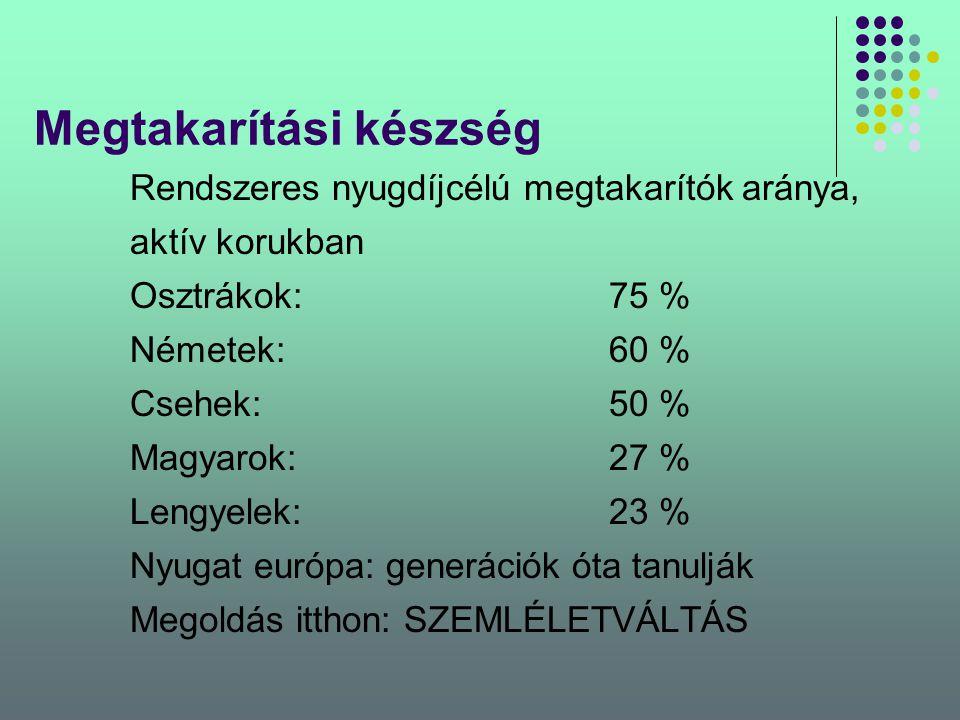 Megtakarítási készség Rendszeres nyugdíjcélú megtakarítók aránya, aktív korukban Osztrákok: 75 % Németek:60 % Csehek:50 % Magyarok:27 % Lengyelek:23 %