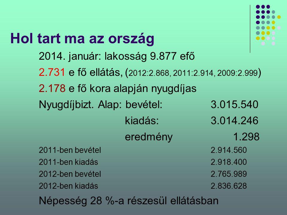 Hol tart ma az ország 2014. január: lakosság 9.877 efő 2.731 e fő ellátás,( 2012:2.868, 2011:2.914, 2009:2.999 ) 2.178 e fő kora alapján nyugdíjas Nyu