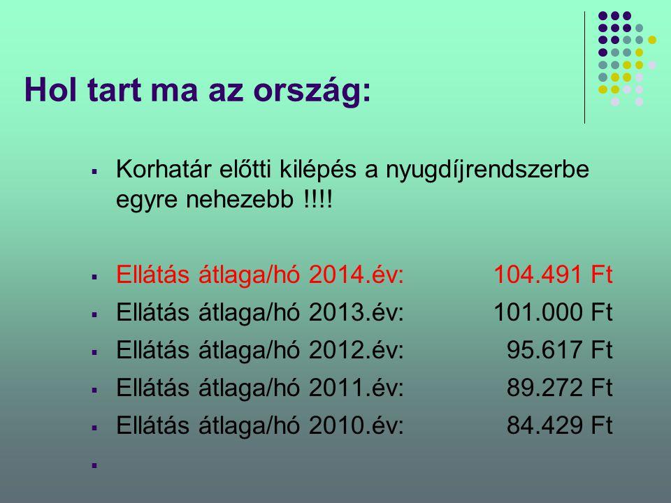 Hol tart ma az ország:  Korhatár előtti kilépés a nyugdíjrendszerbe egyre nehezebb !!!!  Ellátás átlaga/hó 2014.év:104.491 Ft  Ellátás átlaga/hó 20