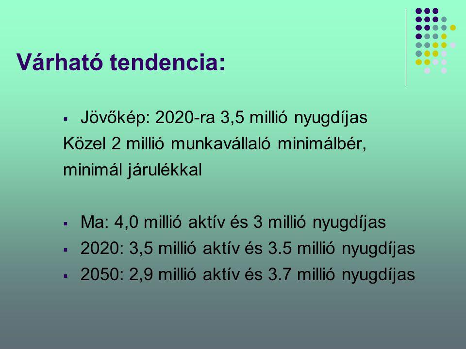 Várható tendencia:  Jövőkép: 2020-ra 3,5 millió nyugdíjas Közel 2 millió munkavállaló minimálbér, minimál járulékkal  Ma: 4,0 millió aktív és 3 mill