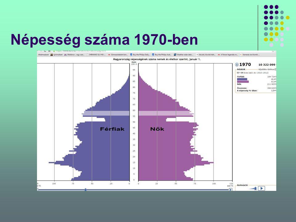 Népesség száma 1970-ben